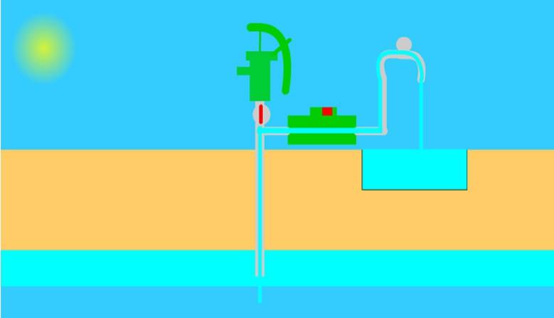 Forage et pompage